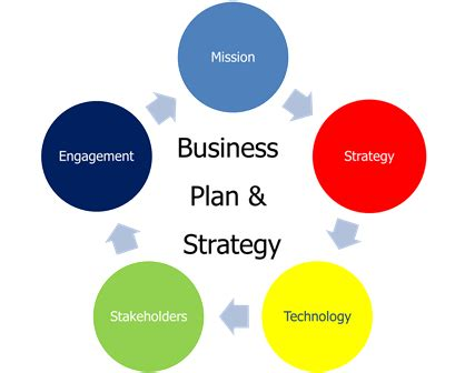 Pointers on Putting Together Your Business Plan Inccom
